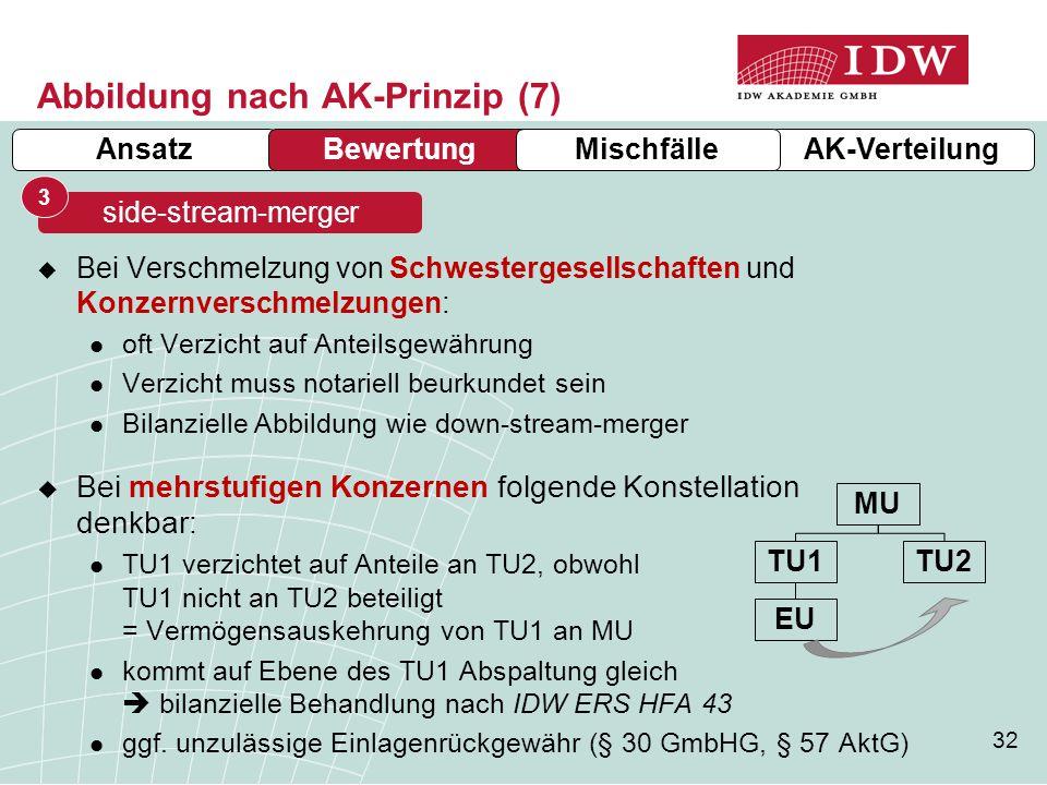 Abbildung nach AK-Prinzip (7)