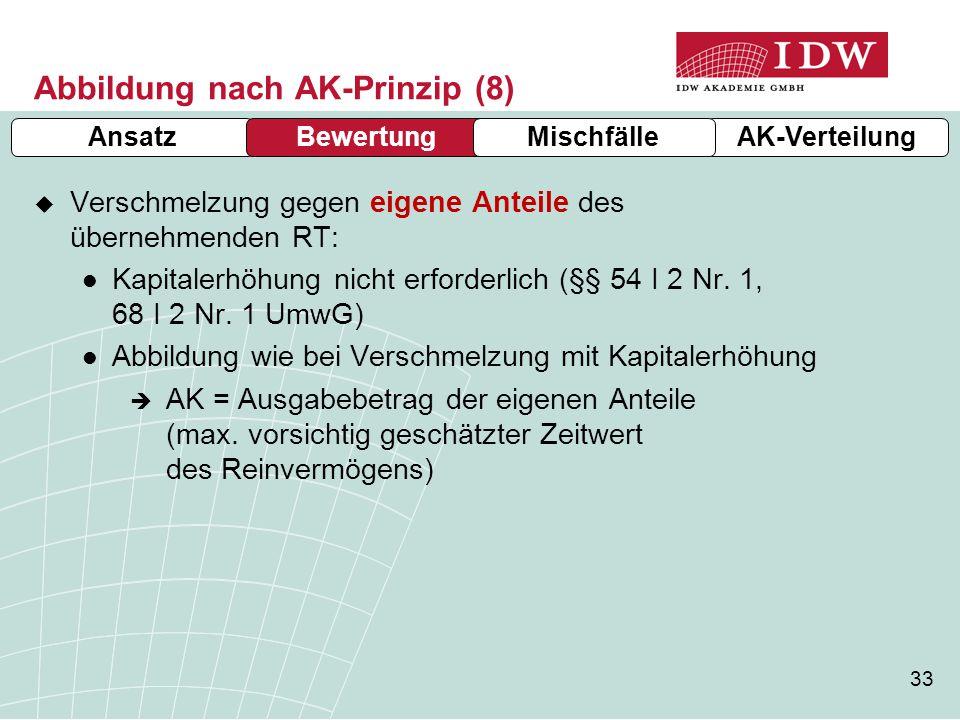Abbildung nach AK-Prinzip (8)