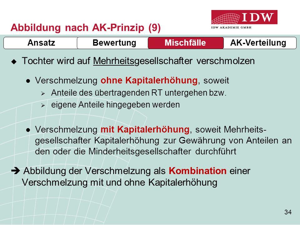 Abbildung nach AK-Prinzip (9)