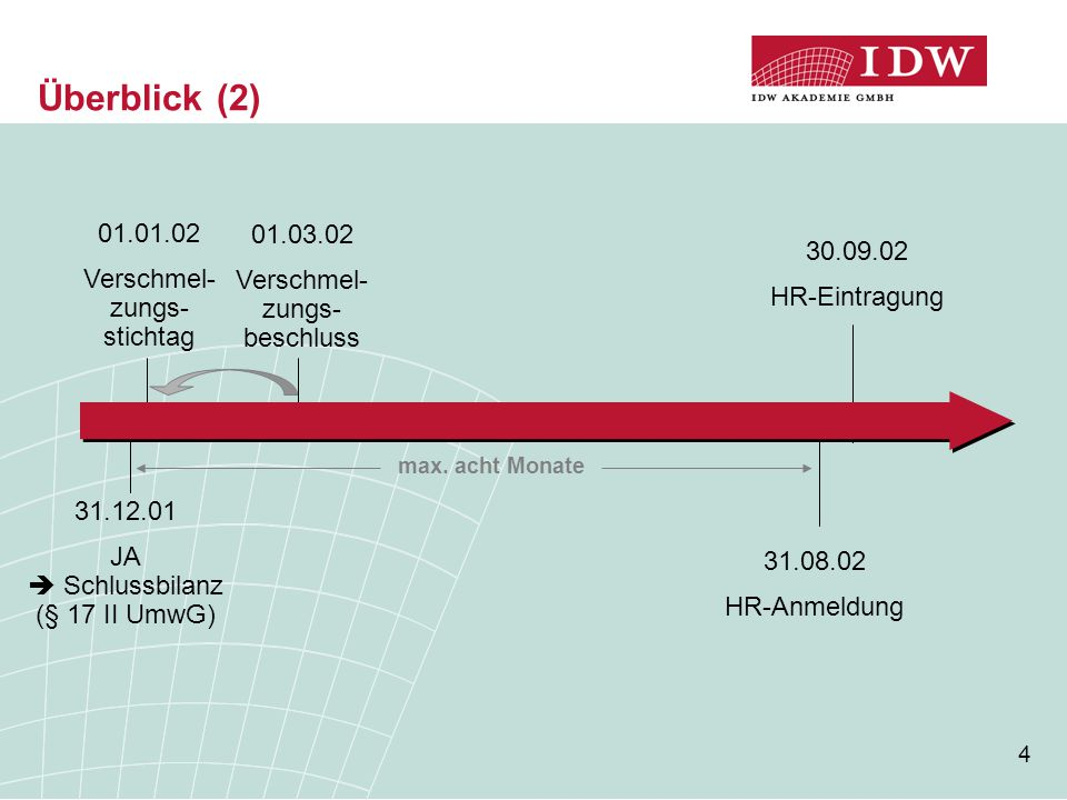 Überblick (2) 01.01.02 01.03.02 Verschmel- zungs- stichtag