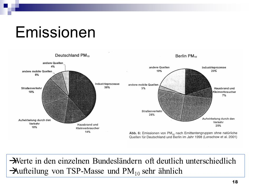 Emissionen Werte in den einzelnen Bundesländern oft deutlich unterschiedlich.
