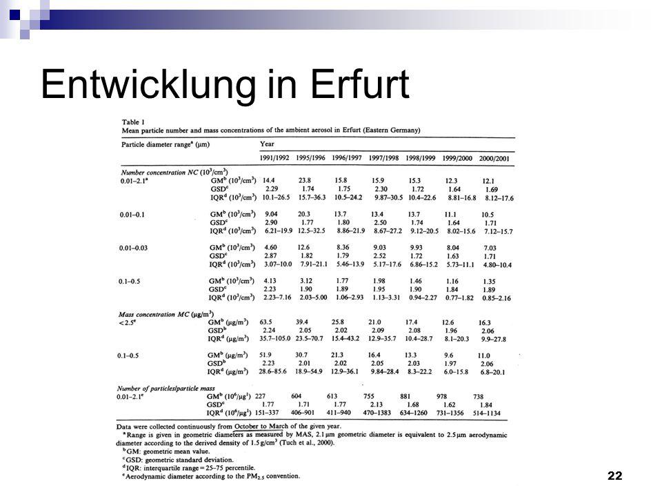 Entwicklung in Erfurt