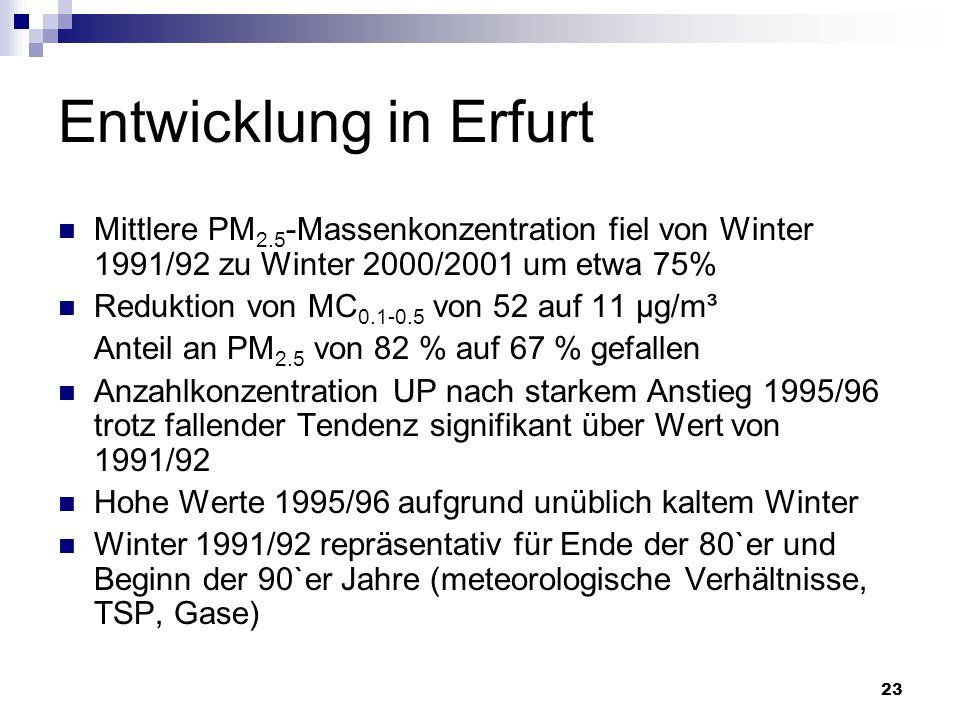 Entwicklung in Erfurt Mittlere PM2.5-Massenkonzentration fiel von Winter 1991/92 zu Winter 2000/2001 um etwa 75%