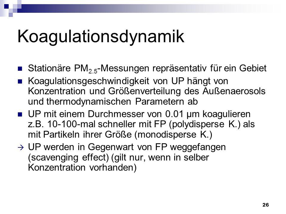Koagulationsdynamik Stationäre PM2.5-Messungen repräsentativ für ein Gebiet.