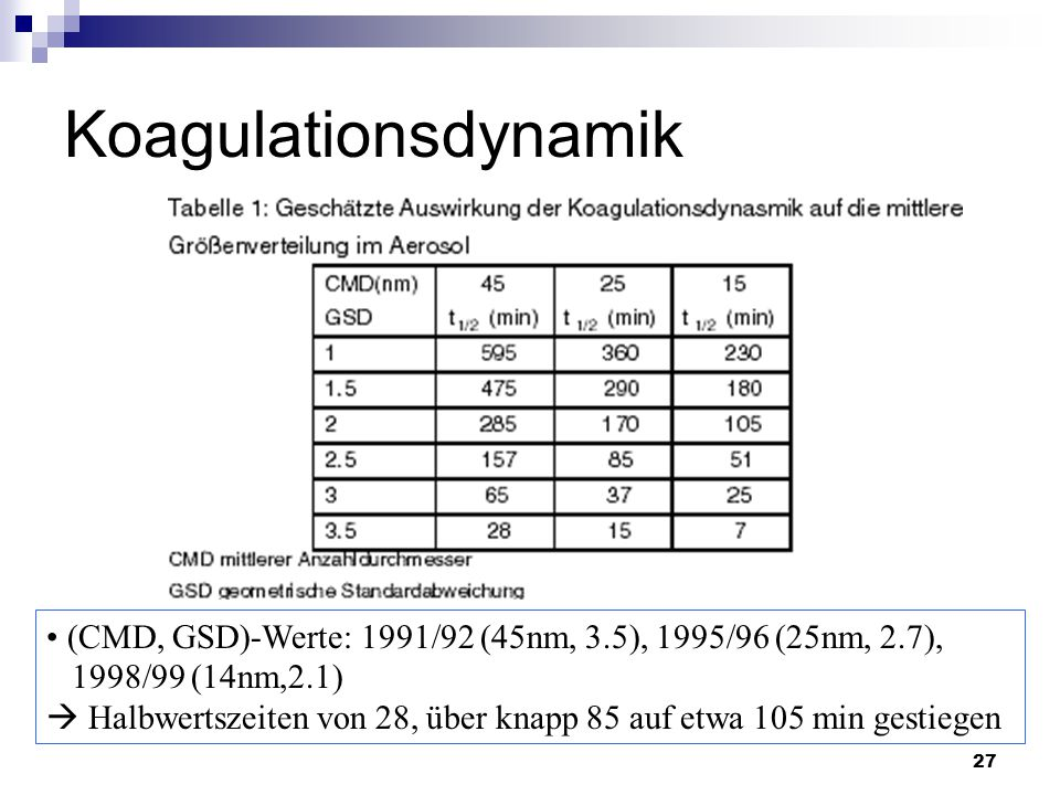 Koagulationsdynamik (CMD, GSD)-Werte: 1991/92 (45nm, 3.5), 1995/96 (25nm, 2.7), 1998/99 (14nm,2.1)