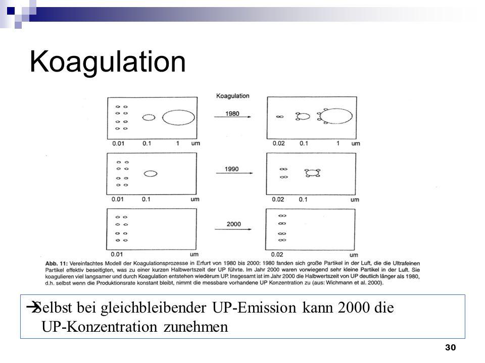 Koagulation Selbst bei gleichbleibender UP-Emission kann 2000 die