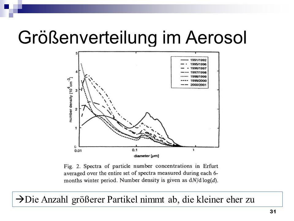 Größenverteilung im Aerosol