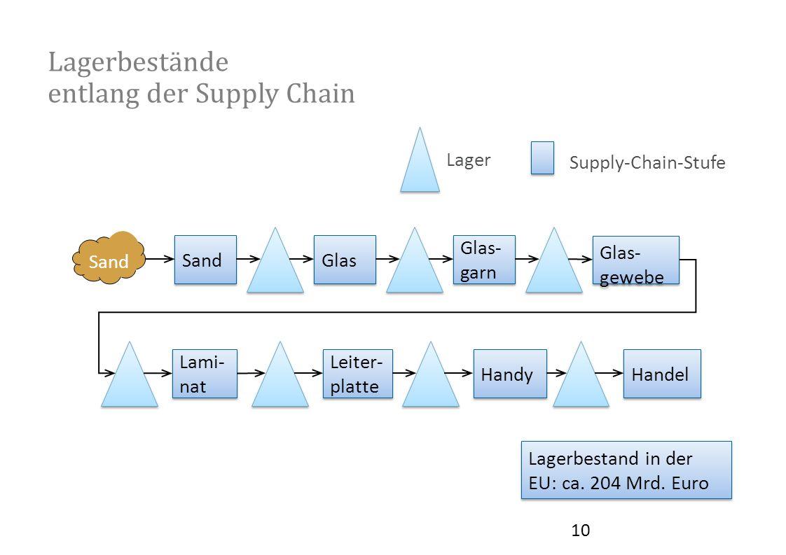 Lagerbestände entlang der Supply Chain