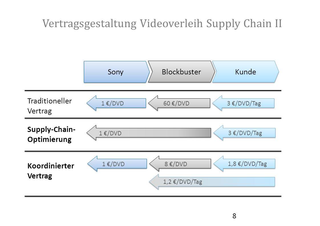 Vertragsgestaltung Videoverleih Supply Chain II