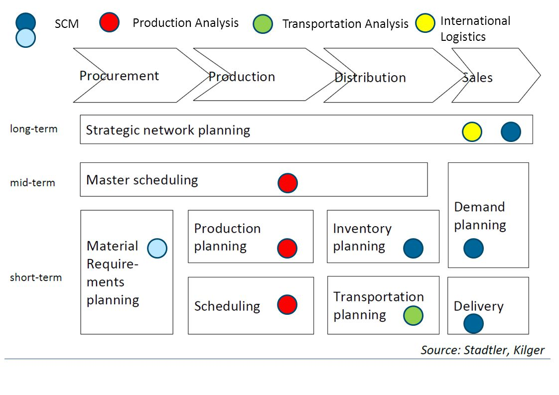SCM Production Analysis Transportation Analysis International Logistics