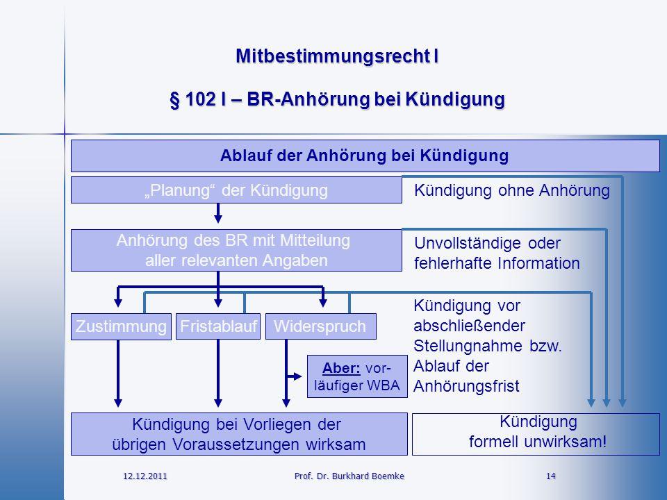 § 102 I – BR-Anhörung bei Kündigung