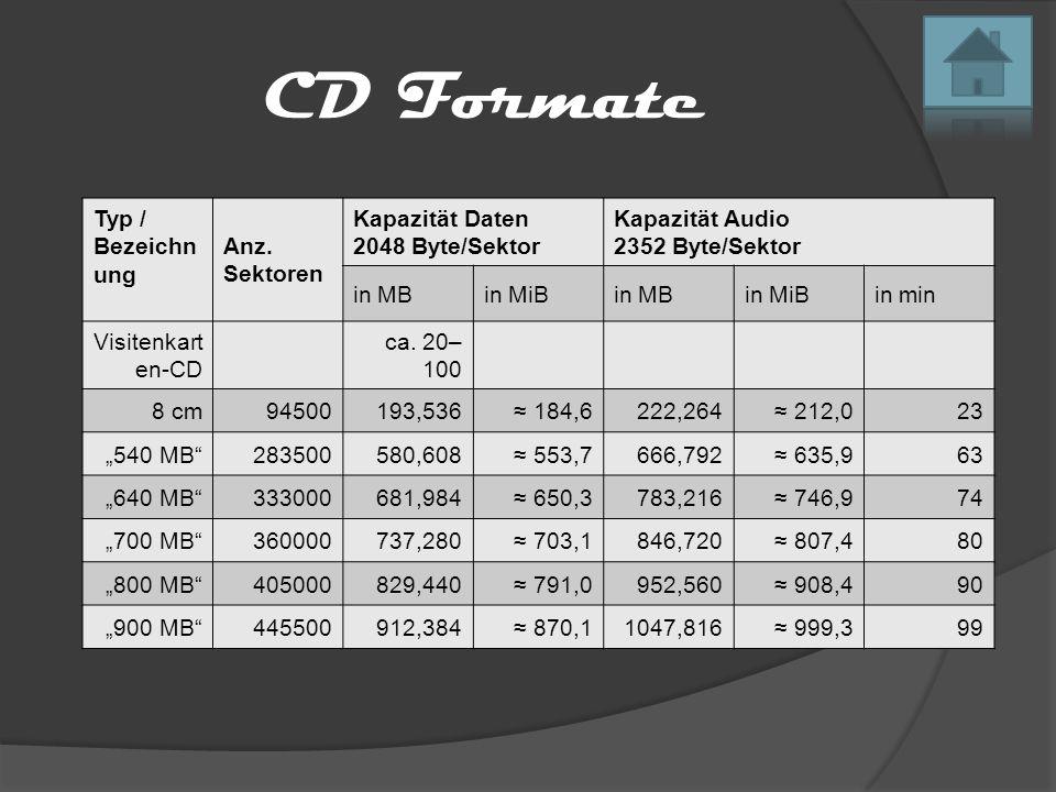 CD Formate Typ / Bezeichnung Anz. Sektoren