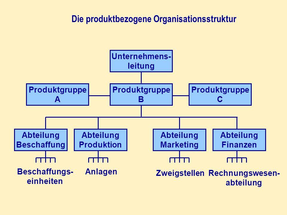 Die produktbezogene Organisationsstruktur