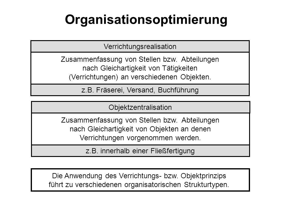 Organisationsoptimierung