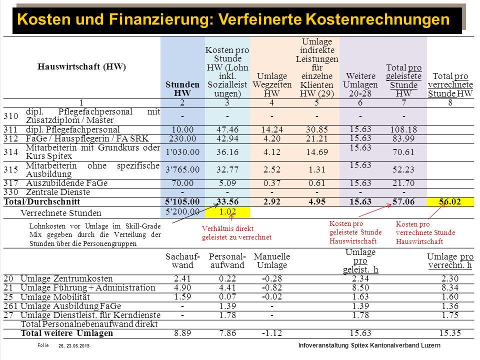 Kosten und Finanzierung: Verfeinerte Kostenrechnungen