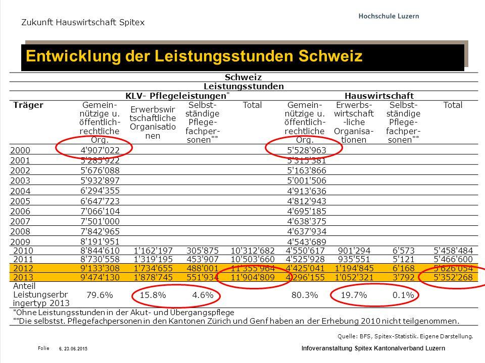Entwicklung der Leistungsstunden Schweiz