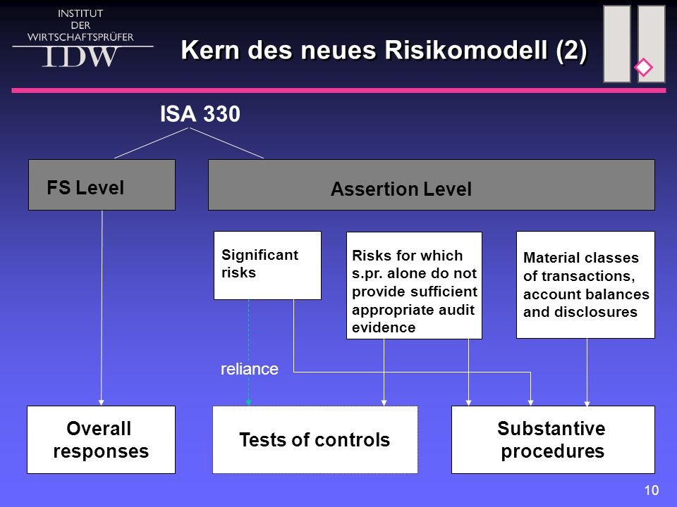 Kern des neues Risikomodell (2)
