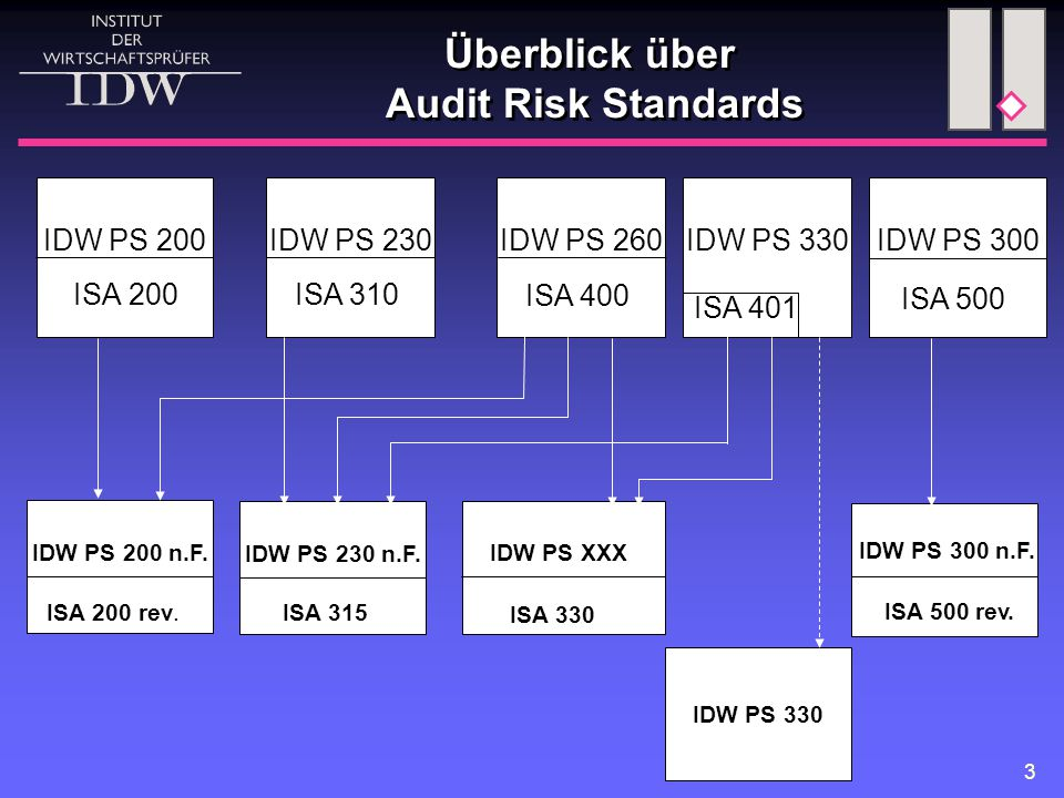 Überblick über Audit Risk Standards