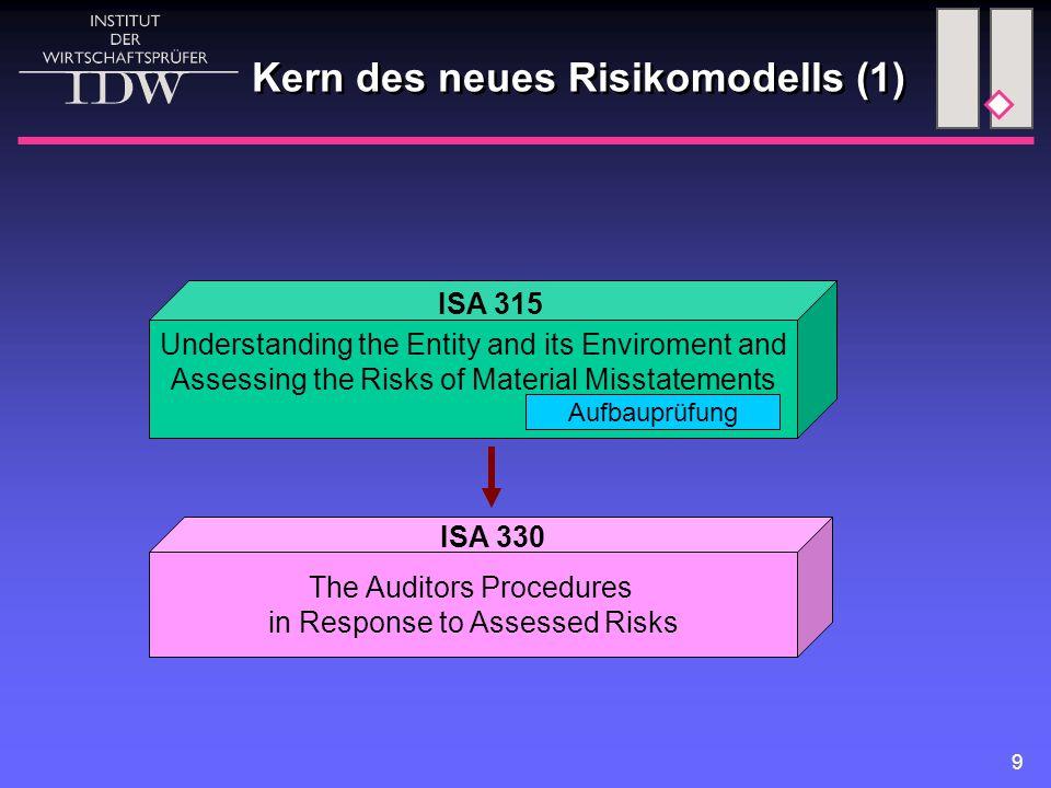 Kern des neues Risikomodells (1)