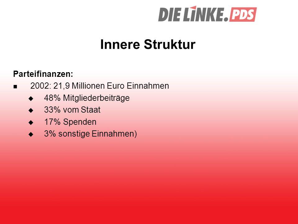 Innere Struktur Parteifinanzen: 2002: 21,9 Millionen Euro Einnahmen