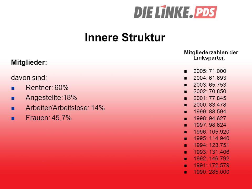 Innere Struktur Mitglieder: davon sind: Rentner: 60% Angestellte:18%