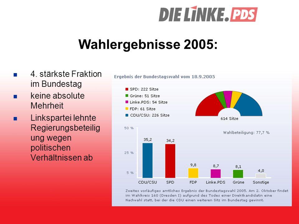 Wahlergebnisse 2005: 4. stärkste Fraktion im Bundestag