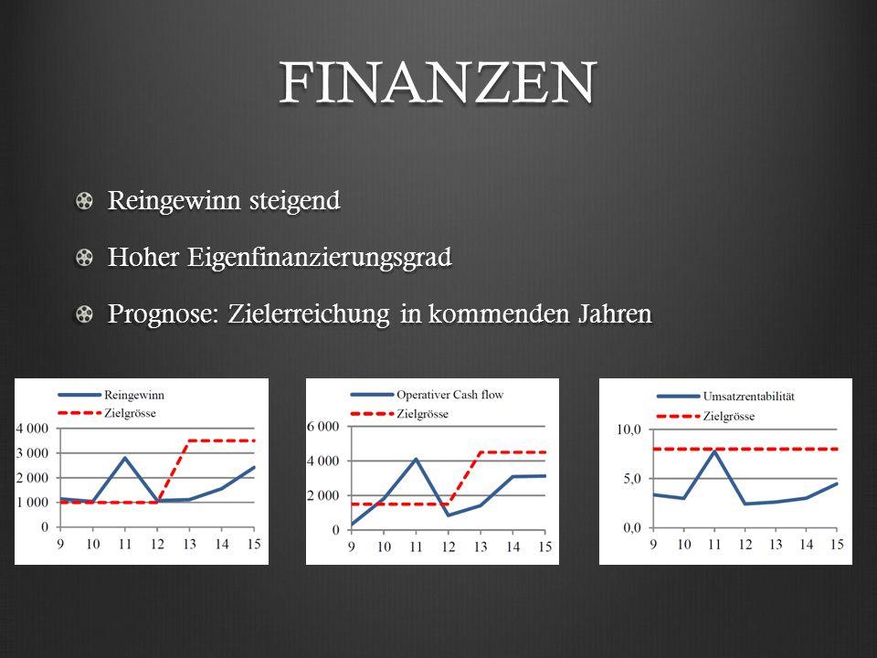 FINANZEN Reingewinn steigend Hoher Eigenfinanzierungsgrad