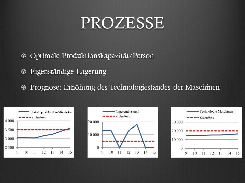 PROZESSE Optimale Produktionskapazität/Person Eigenständige Lagerung