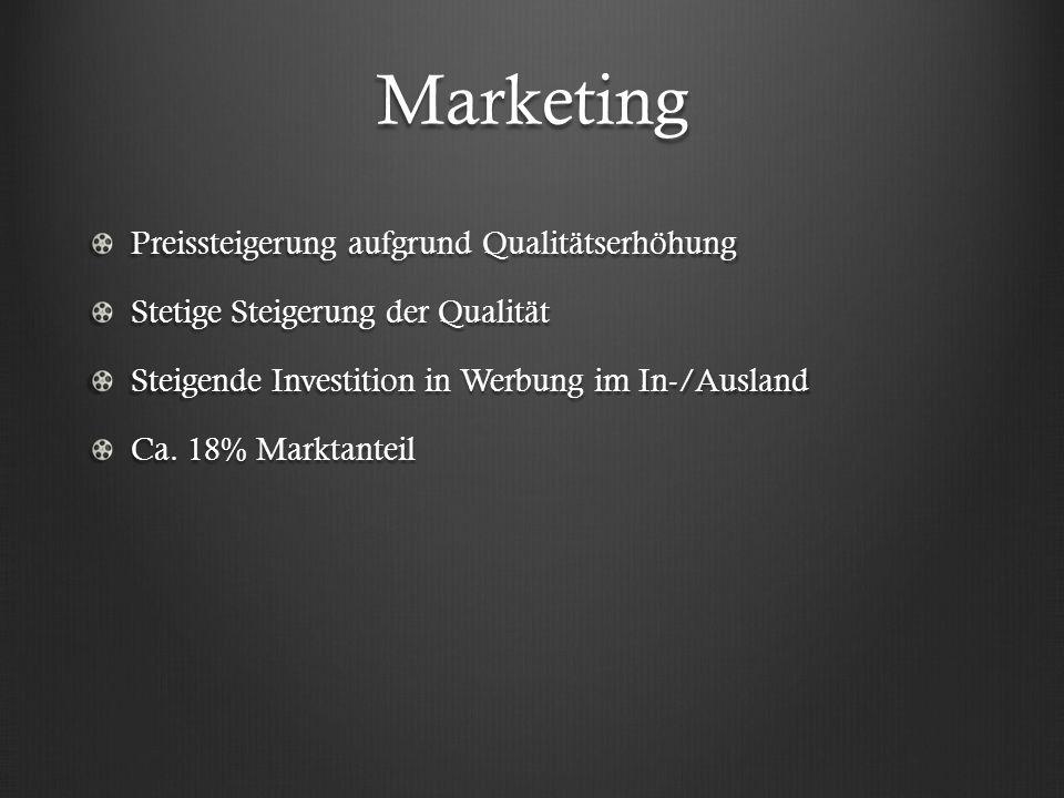 Marketing Preissteigerung aufgrund Qualitätserhöhung