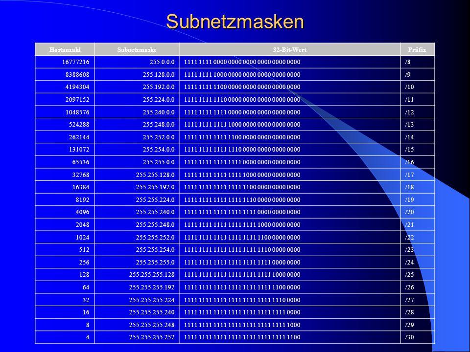 Subnetzmasken Hostanzahl Subnetzmaske 32-Bit-Wert Präfix 16777216