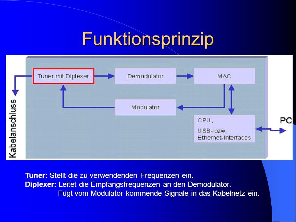 Funktionsprinzip Tuner: Stellt die zu verwendenden Frequenzen ein.