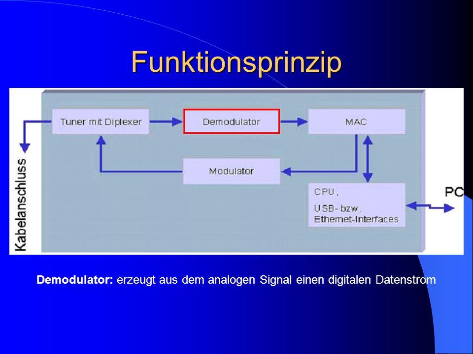 Funktionsprinzip Demodulator: erzeugt aus dem analogen Signal einen digitalen Datenstrom