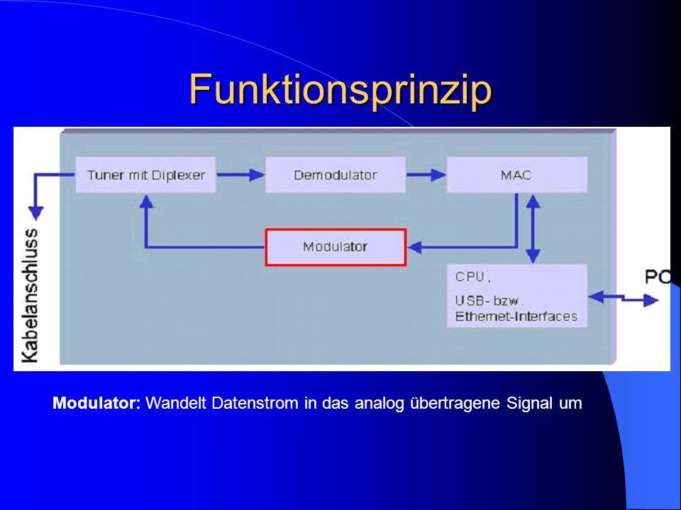 Funktionsprinzip Modulator: Wandelt Datenstrom in das analog übertragene Signal um