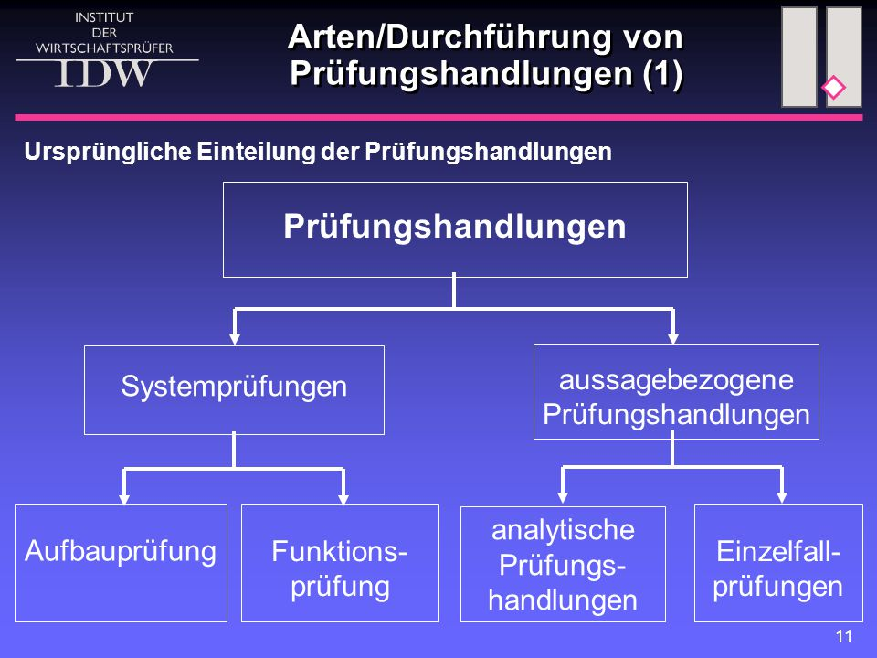 Arten/Durchführung von Prüfungshandlungen (1)