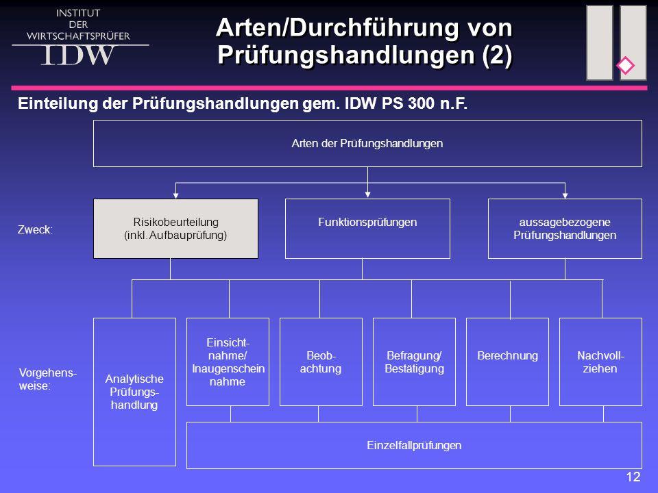 Arten/Durchführung von Prüfungshandlungen (2)