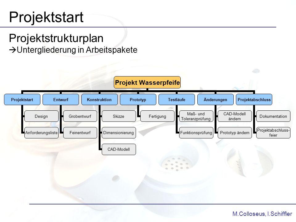 Projektstrukturplan Untergliederung in Arbeitspakete