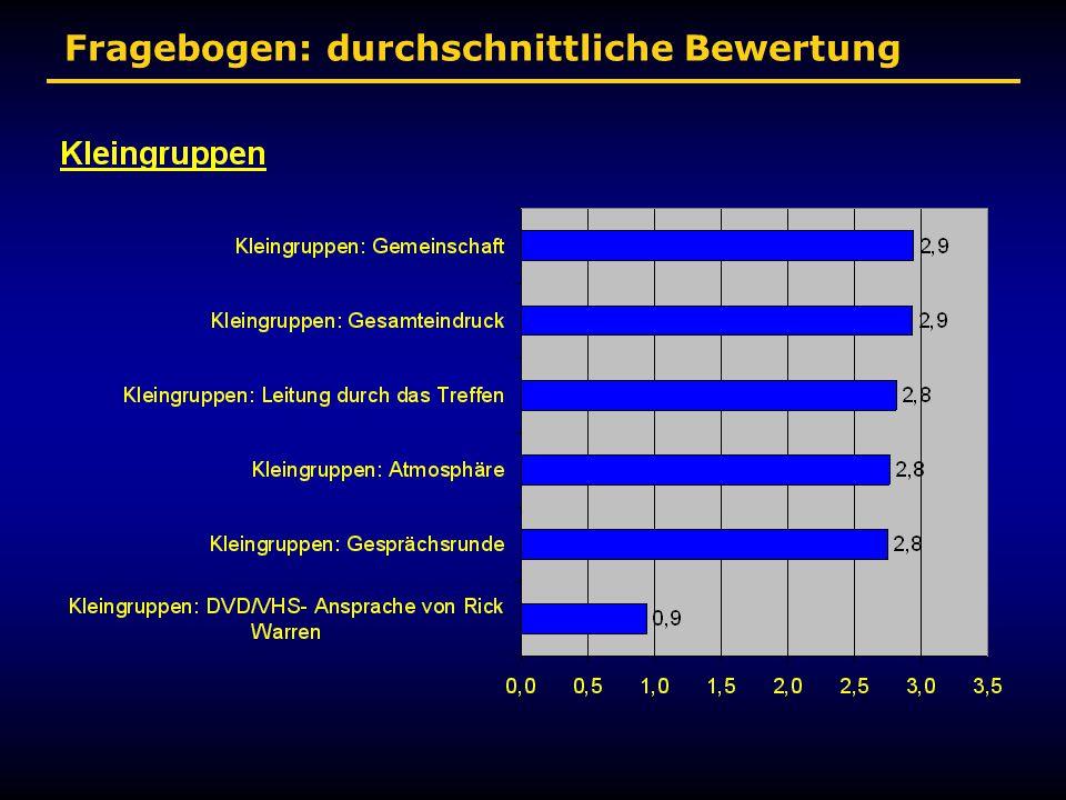 Fragebogen: durchschnittliche Bewertung