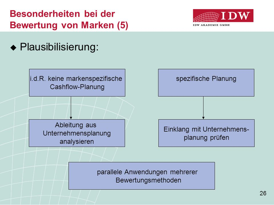 Besonderheiten bei der Bewertung von Marken (5)