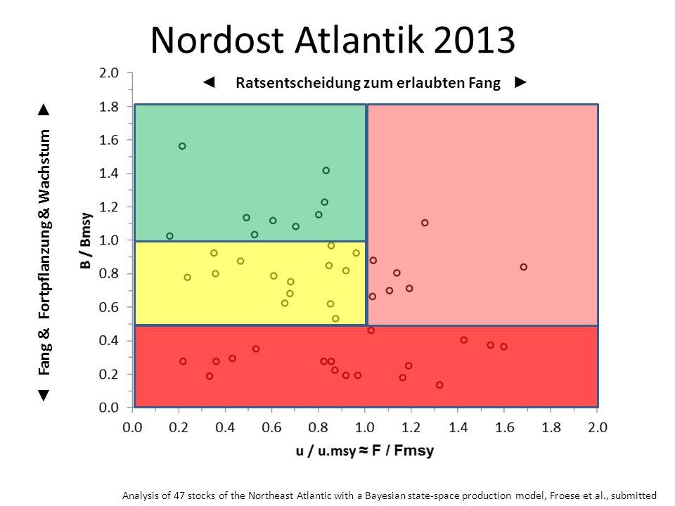 Nordost Atlantik 2013 ◄ Ratsentscheidung zum erlaubten Fang ►