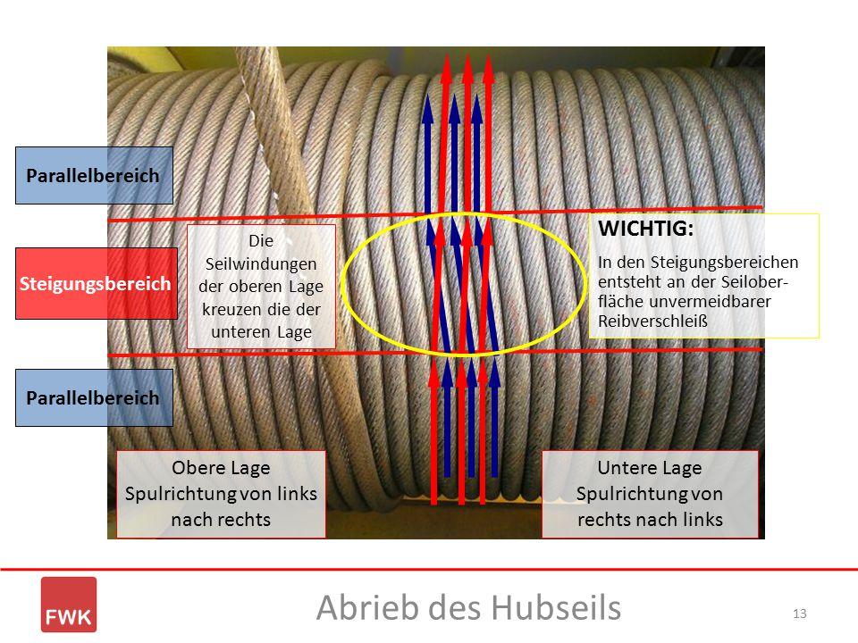 Abrieb des Hubseils WICHTIG: Parallelbereich Steigungsbereich