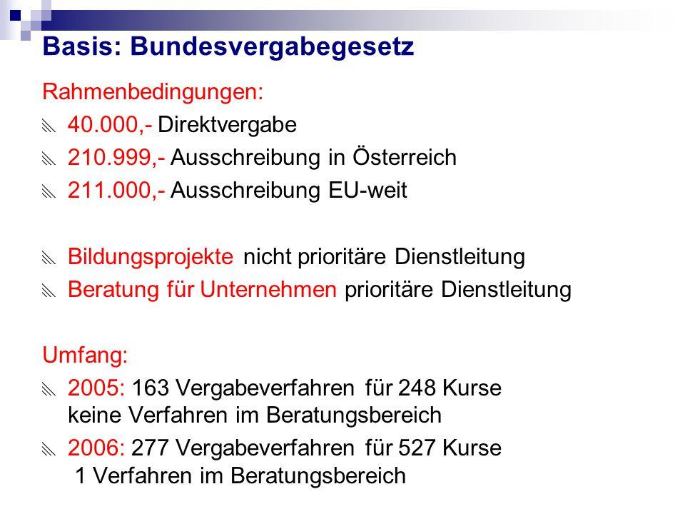 Basis: Bundesvergabegesetz