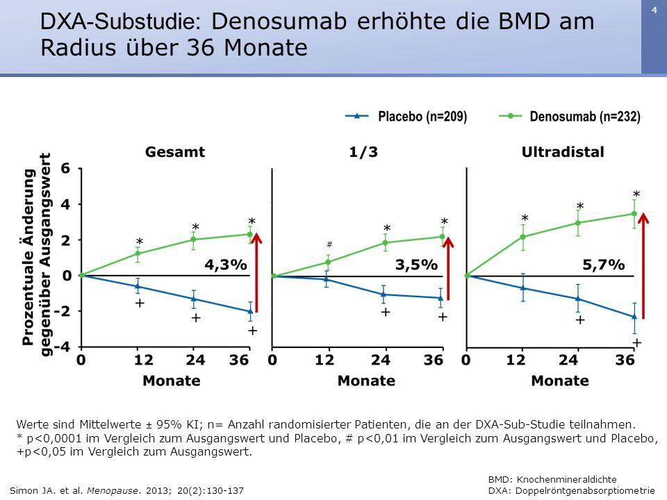 DXA-Substudie: Denosumab erhöhte die BMD am Radius über 36 Monate