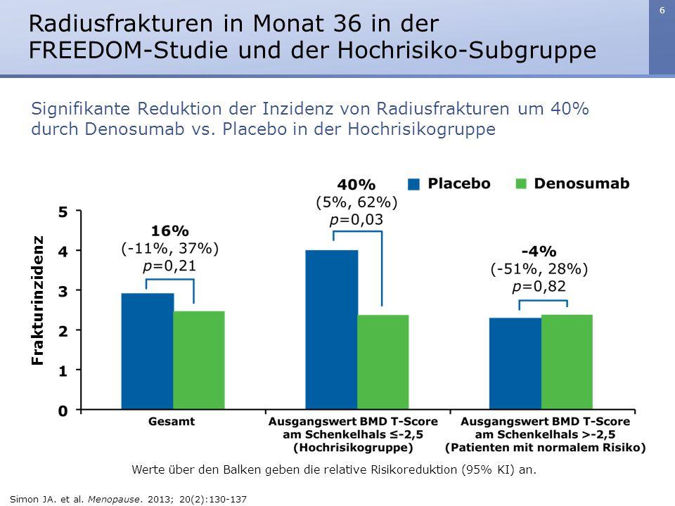 Radiusfrakturen in Monat 36 in der FREEDOM-Studie und der Hochrisiko-Subgruppe