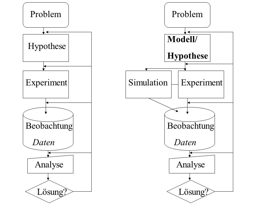 Problem Problem. Modell/ Hypothese. Hypothese. Experiment. Simulation. Experiment. Beobachtung.