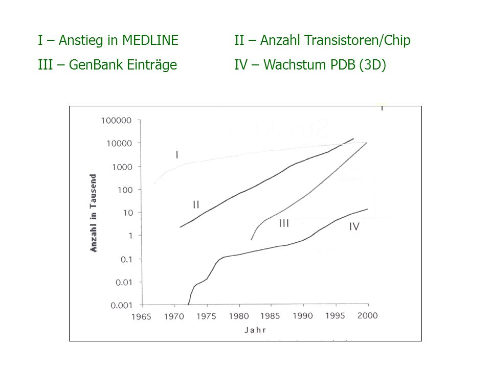I – Anstieg in MEDLINE II – Anzahl Transistoren/Chip