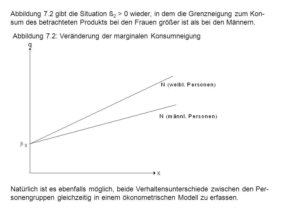 Abbildung 7.2 gibt die Situation ß2 > 0 wieder, in dem die Grenzneigung zum Kon-