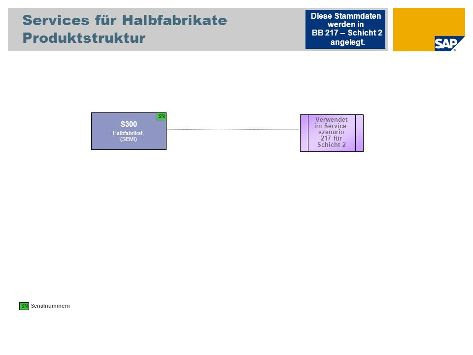 Services für Halbfabrikate Produktstruktur