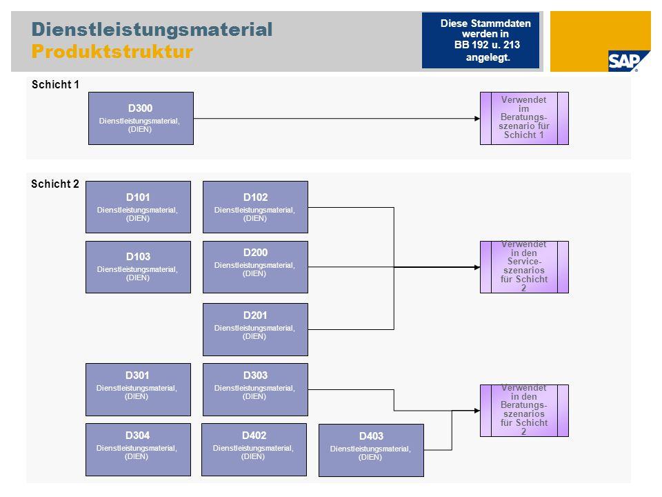 Dienstleistungsmaterial Produktstruktur