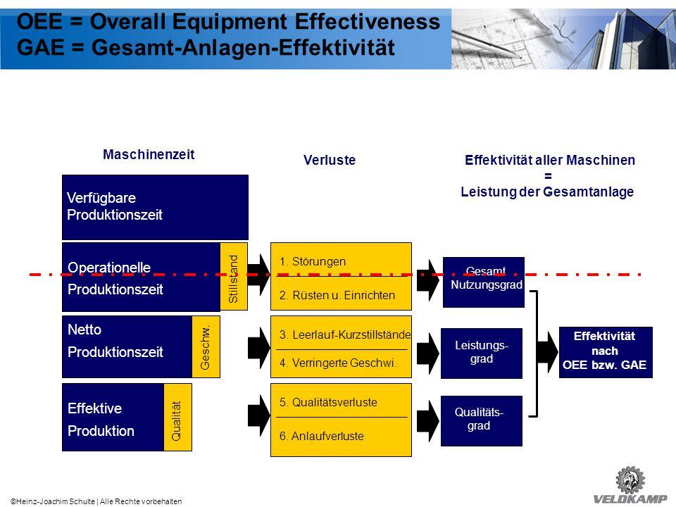 Effektivität aller Maschinen = Leistung der Gesamtanlage