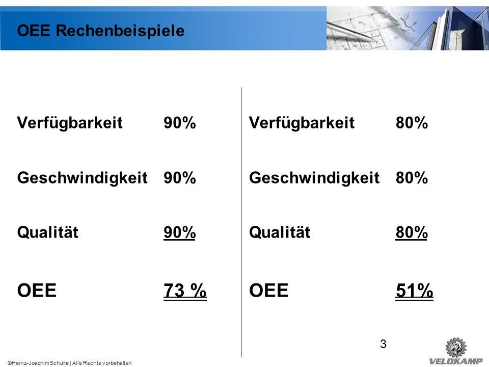 OEE 73 % OEE 51% OEE Rechenbeispiele Verfügbarkeit 90%